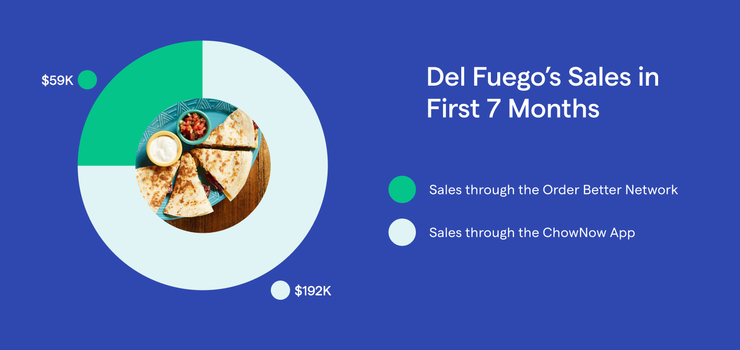 Del Fuego gets 25% of their sales from the Order Better Network